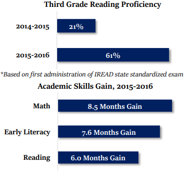 Third Grade Reading Proficiency. 2014-2015 21%. 2015-2016 61%. *Based on first administration of IREAD state standardizedexam