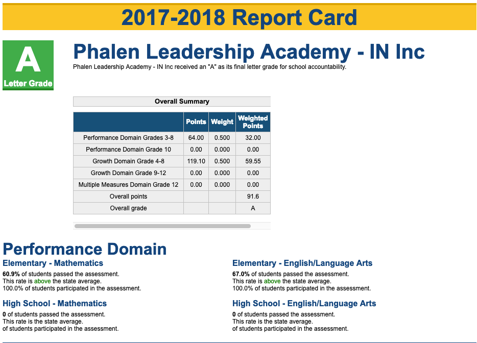 Phalen Leadership Academy Best Charter School