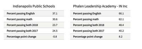 PLA scores showing 66% scolar proficiency in English and 62% proficiency in math,